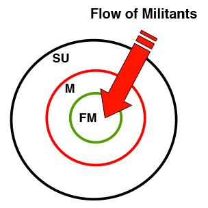 Flow of Militants